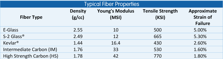 Typical Fiber Properties Graph